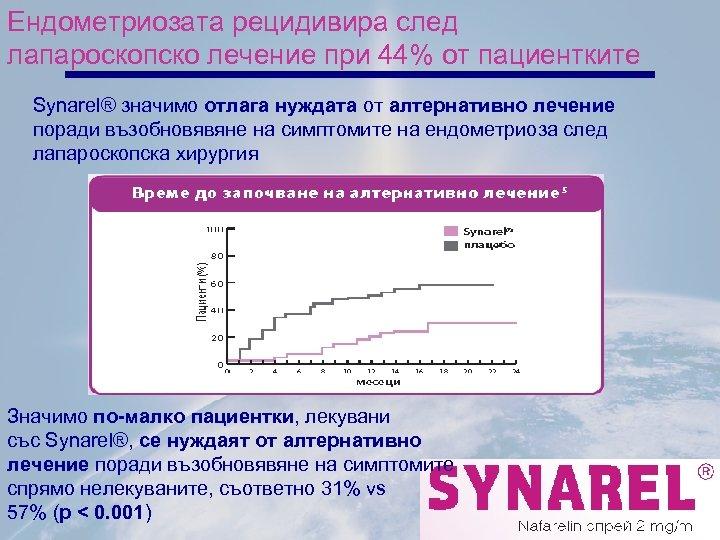 Ендометриозата рецидивира след лапароскопско лечение при 44% от пациентките Synarel® значимо отлага нуждата от
