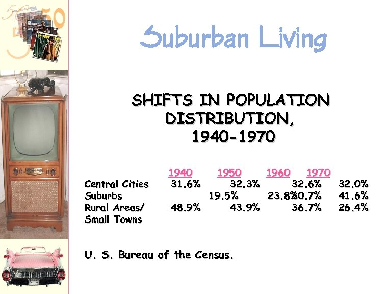 Suburban Living SHIFTS IN POPULATION DISTRIBUTION, 1940 -1970 Central Cities Suburbs Rural Areas/ Small