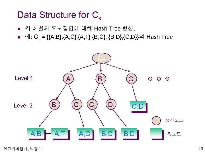 Data Structure for Ck n n 각 레벨의 후보집합에 대해 Hash Tree 형성. 예: