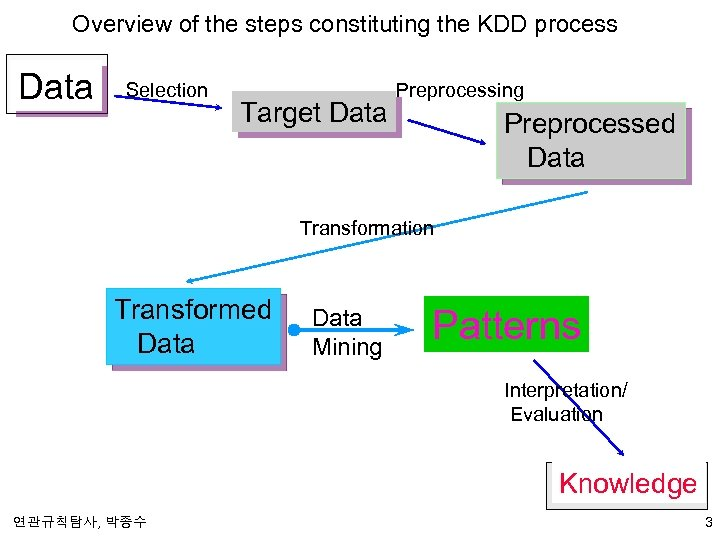 Overview of the steps constituting the KDD process Data Selection Target Data Preprocessing Preprocessed