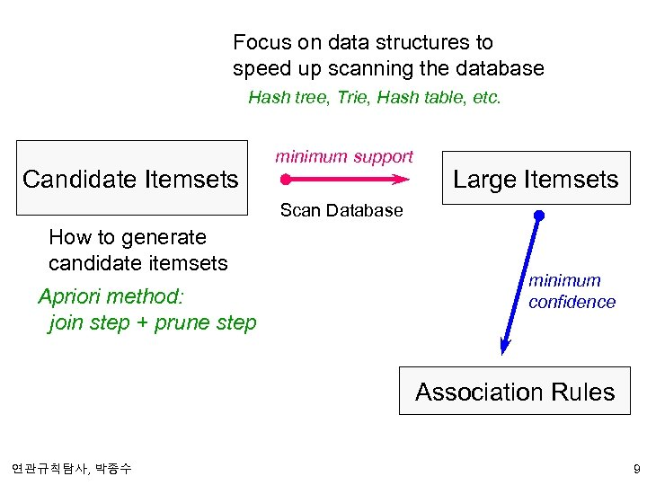 Focus on data structures to speed up scanning the database Hash tree, Trie, Hash