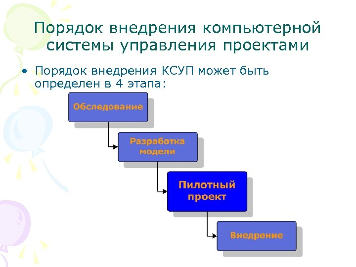 Порядок внедрения компьютерной системы управления проектами • Порядок внедрения КСУП может быть определен в