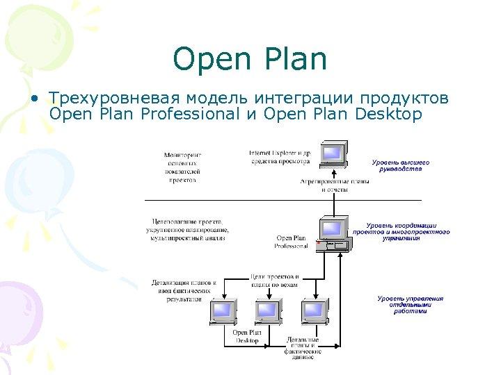 Open Plan • Трехуровневая модель интеграции продуктов Open Plan Professional и Open Plan Desktop