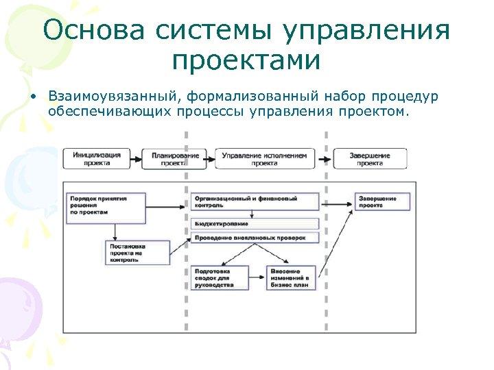 Основа системы управления проектами • Взаимоувязанный, формализованный набор процедур обеспечивающих процессы управления проектом.