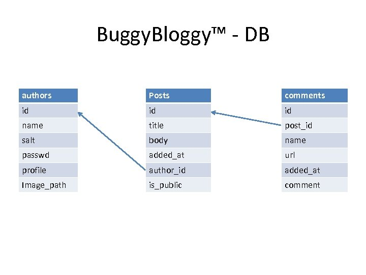 Buggy. Bloggy™ - DB authors Posts comments id id id name title post_id salt