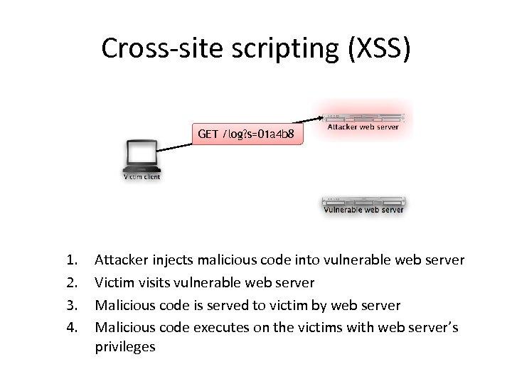 Cross-site scripting (XSS) GET /log? s=01 a 4 b 8 1. 2. 3. 4.