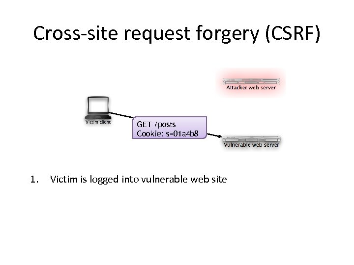 Cross-site request forgery (CSRF) GET /posts Cookie: s=01 a 4 b 8 1. Victim