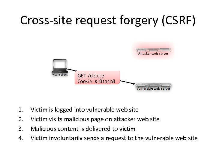 Cross-site request forgery (CSRF) GET /delete Cookie: s=01 a 4 b 8 1. 2.