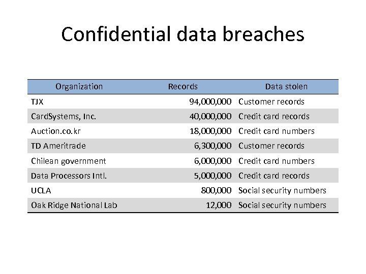 Confidential data breaches Organization Records Data stolen TJX 94, 000 Customer records Card. Systems,