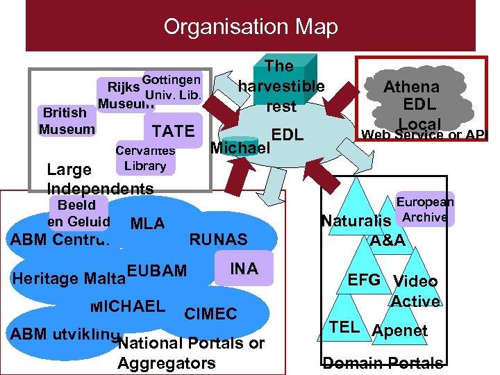 Organisation Map Gottingen British Museum Rijks Univ. Lib. Museum TATE Cervantes Library The harvestible