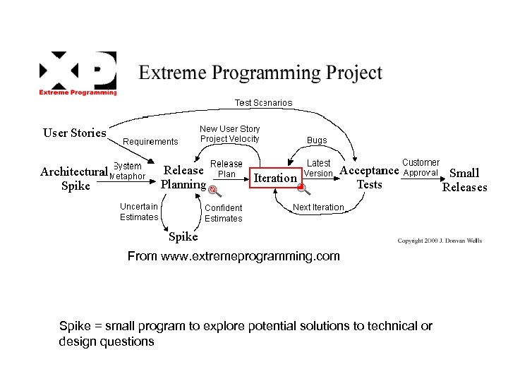 From www. extremeprogramming. com Spike = small program to explore potential solutions to technical