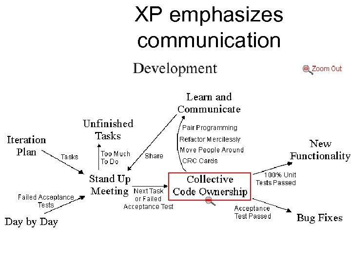 XP emphasizes communication