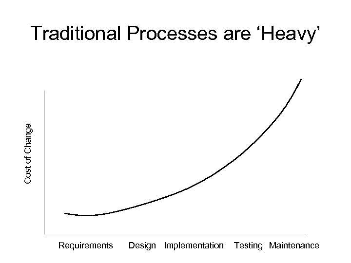 Cost of Change Traditional Processes are 'Heavy' Requirements Design Implementation Testing Maintenance