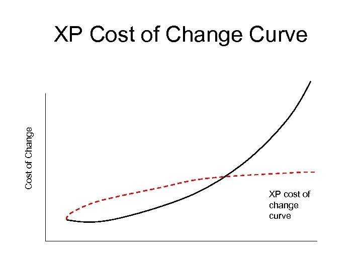 Cost of Change XP Cost of Change Curve XP cost of change curve