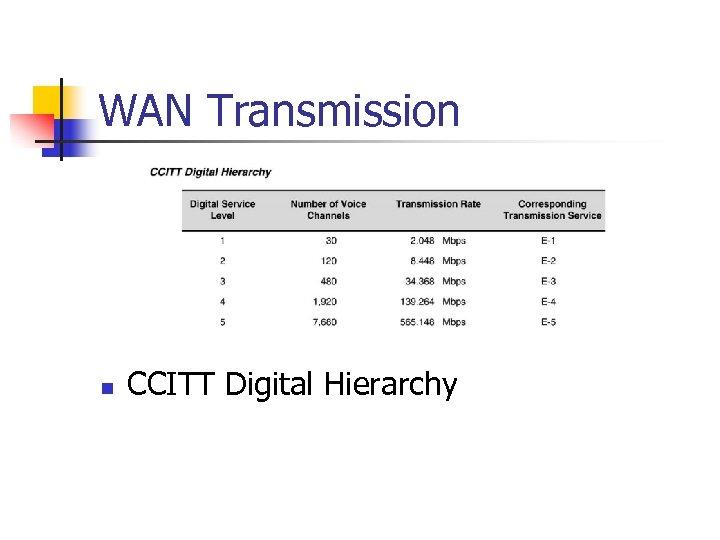 WAN Transmission n CCITT Digital Hierarchy