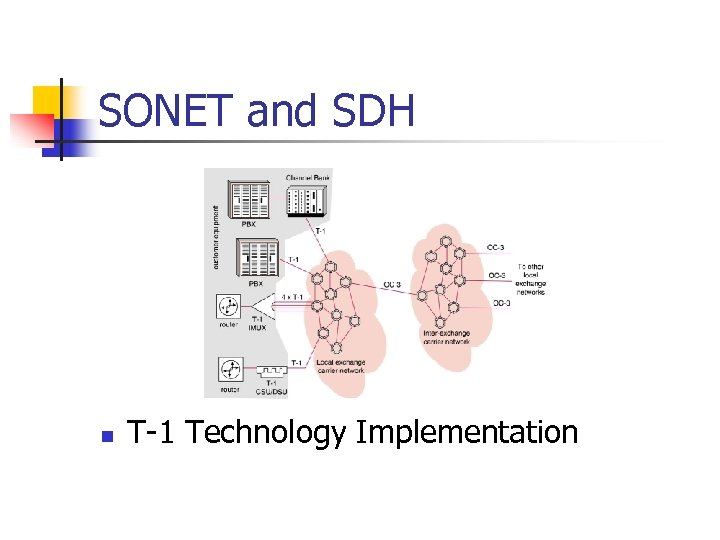 SONET and SDH n T-1 Technology Implementation
