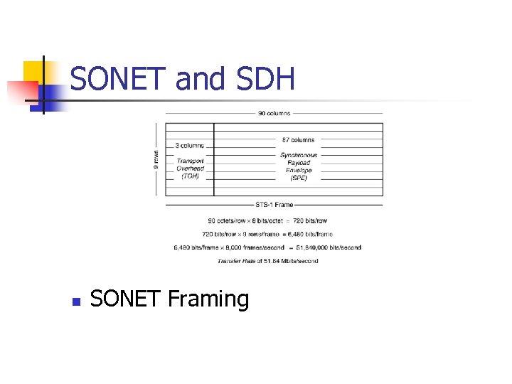 SONET and SDH n SONET Framing