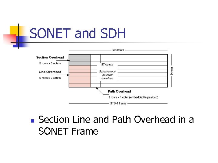 SONET and SDH n Section Line and Path Overhead in a SONET Frame