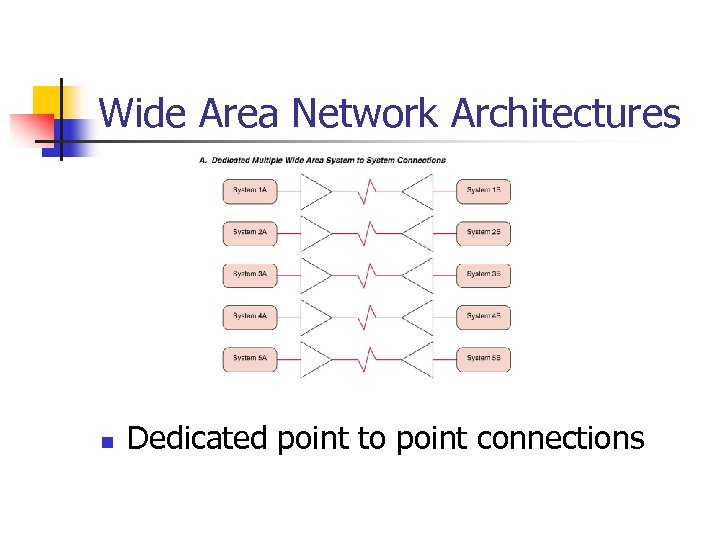 Wide Area Network Architectures n Dedicated point to point connections