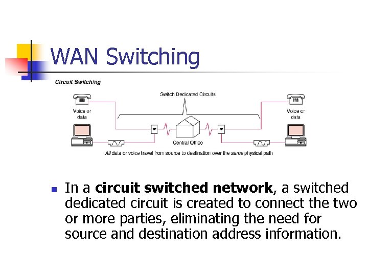 WAN Switching n In a circuit switched network, a switched dedicated circuit is created