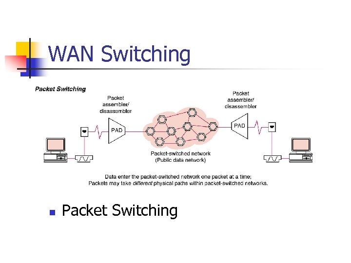 WAN Switching n Packet Switching