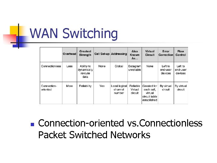 WAN Switching n Connection-oriented vs. Connectionless Packet Switched Networks