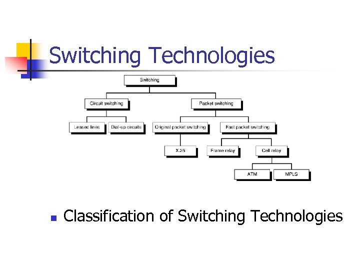 Switching Technologies n Classification of Switching Technologies