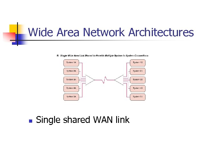 Wide Area Network Architectures n Single shared WAN link