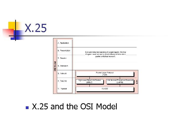 X. 25 n X. 25 and the OSI Model