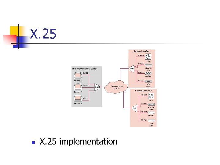 X. 25 n X. 25 implementation