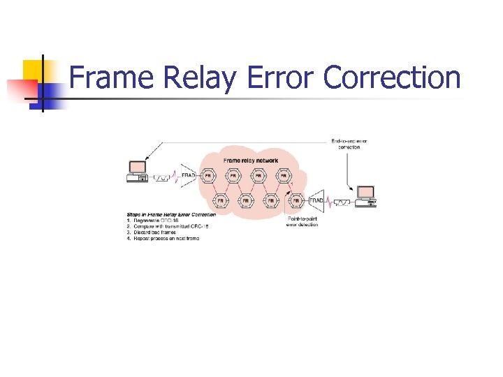 Frame Relay Error Correction