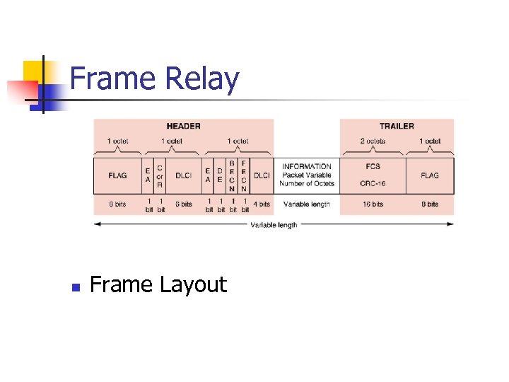 Frame Relay n Frame Layout