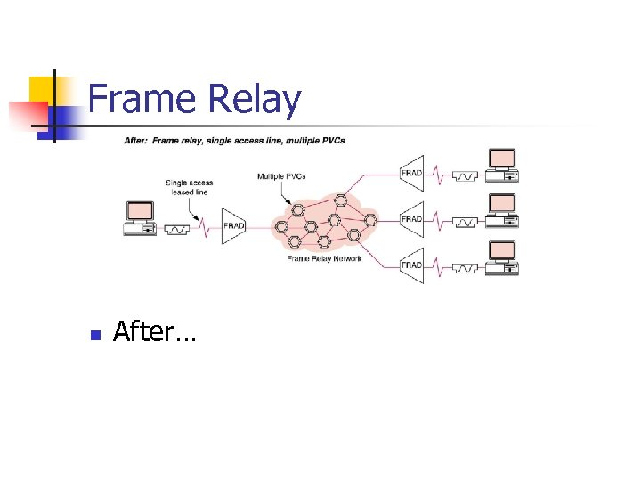 Frame Relay n After…