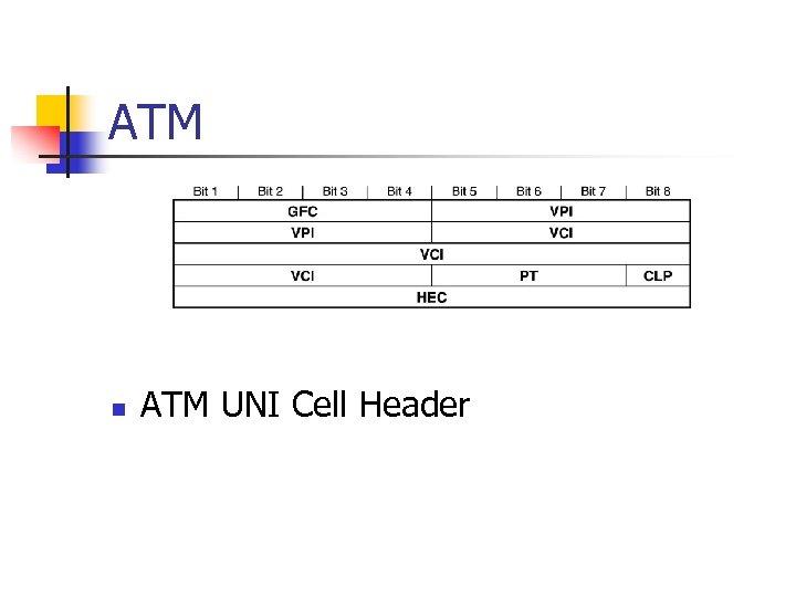 ATM n ATM UNI Cell Header