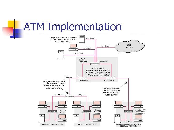 ATM Implementation