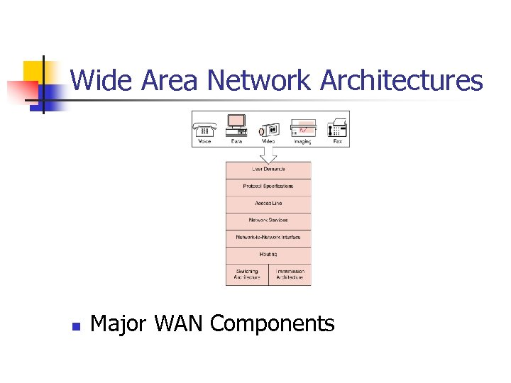 Wide Area Network Architectures n Major WAN Components