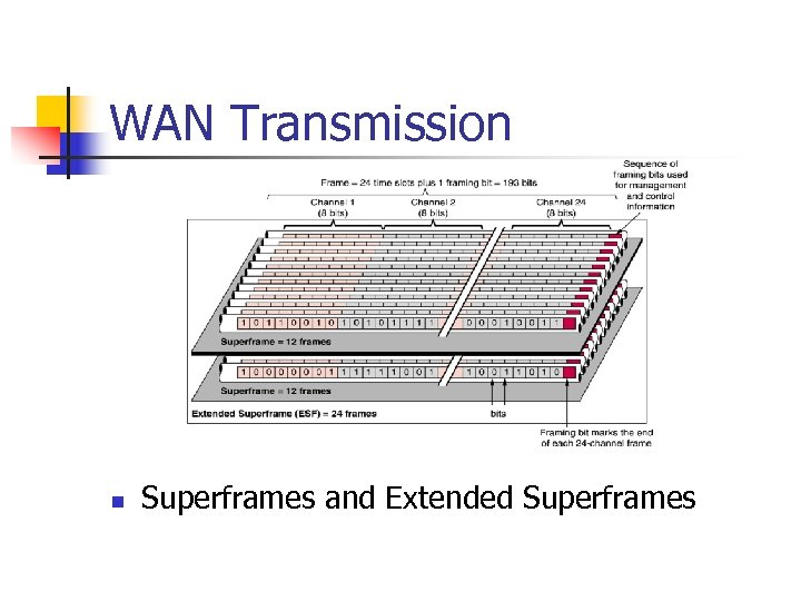 WAN Transmission n Superframes and Extended Superframes