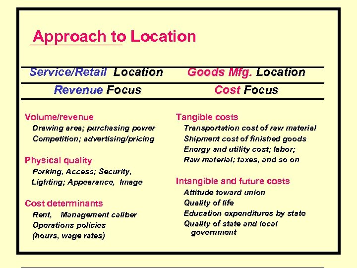 Approach to Location Service/Retail Location Revenue Focus Volume/revenue Drawing area; purchasing power Competition; advertising/pricing