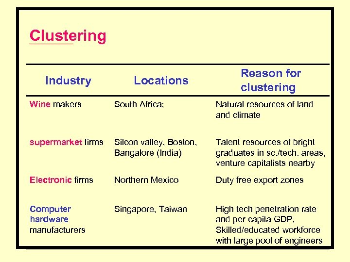 Clustering Industry Locations Reason for clustering Wine makers South Africa; Natural resources of land