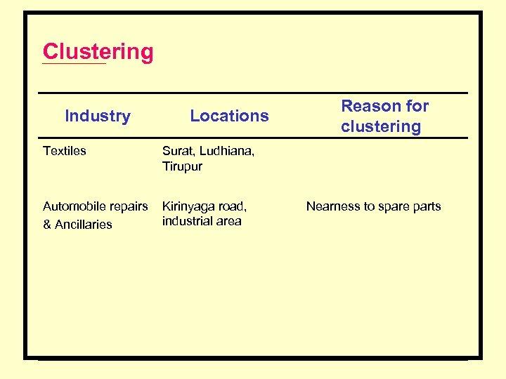 Clustering Industry Locations Textiles Surat, Ludhiana, Tirupur Automobile repairs & Ancillaries Kirinyaga road, industrial