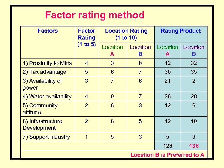 Factor rating method Factors Factor Rating (1 to 5) Location Rating (1 to 10)