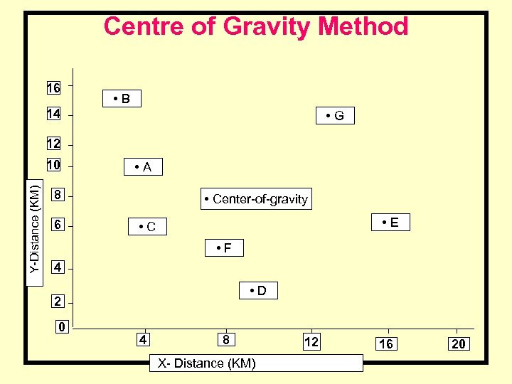 Centre of Gravity Method 16 • B 14 • G 12 Y-Distance (KM) 10