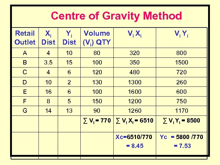 Centre of Gravity Method Retail Xi Yi Volume Outlet Dist (Vi) QTY Vi Xi