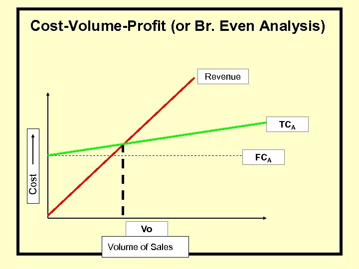 Cost-Volume-Profit (or Br. Even Analysis) Revenue TCA Cost FCA Vo Volume of Sales