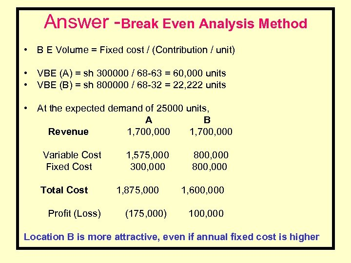 Answer -Break Even Analysis Method • B E Volume = Fixed cost / (Contribution