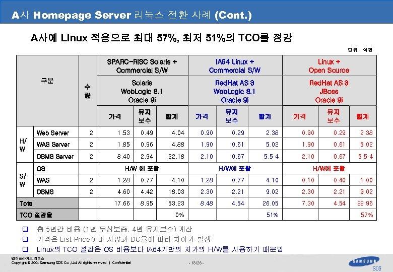 A사 Homepage Server 리눅스 전환 사례 (Cont. ) III. 관계사 분석 사례 A사에 Linux