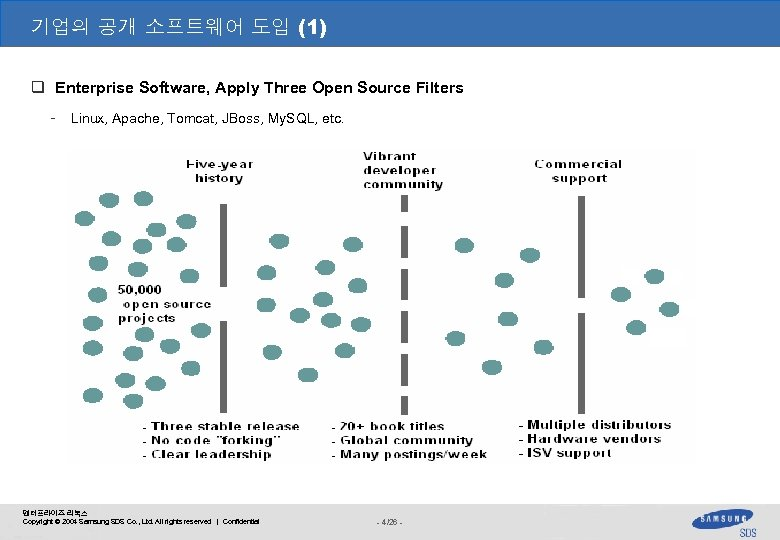 기업의 공개 소프트웨어 도입 (1) q Enterprise Software, Apply Three Open Source Filters -