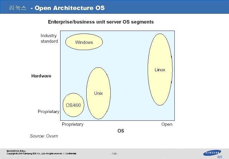 리눅스 - Open Architecture OS 엔터프라이즈 리눅스 Copyright © 2004 Samsung SDS Co. ,