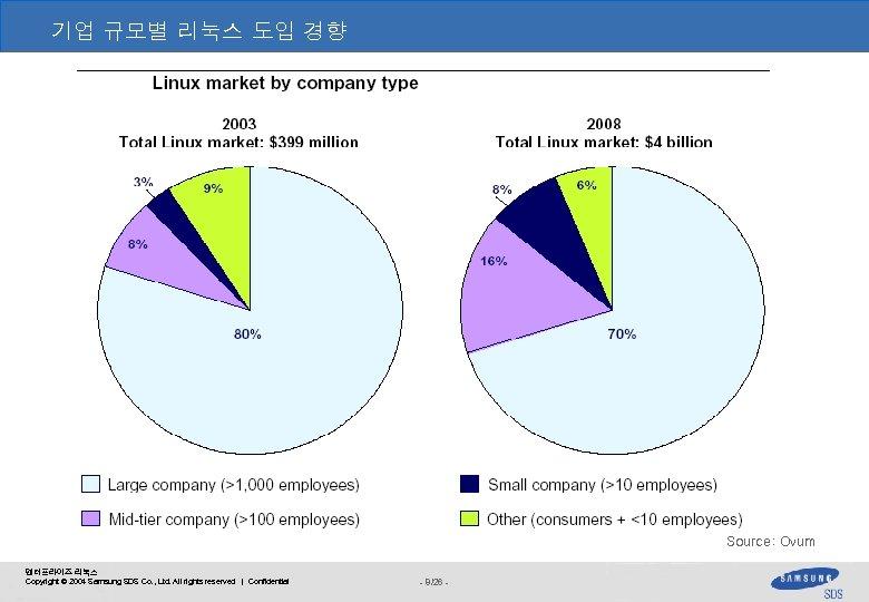 기업 규모별 리눅스 도입 경향 Source: Ovum 엔터프라이즈 리눅스 Copyright © 2004 Samsung SDS