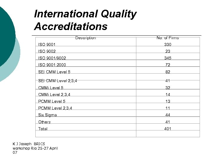 International Quality Accreditations Description No. of Firms ISO 9001 330 ISO 9002 23 ISO